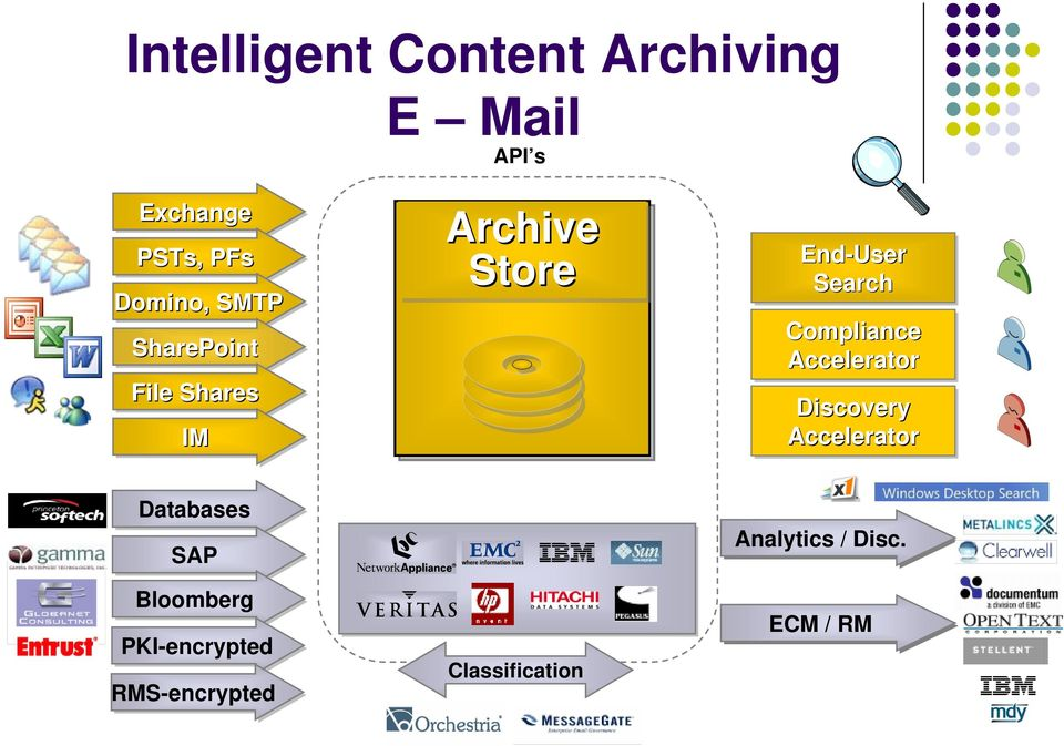 Search Compliance Accelerator Discovery Accelerator Databases SAP