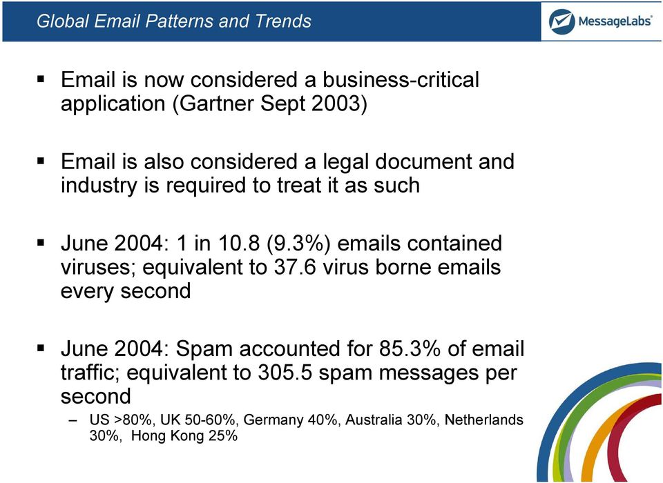 3%) emails contained viruses; equivalent to 37.6 virus borne emails every second June 2004: Spam accounted for 85.