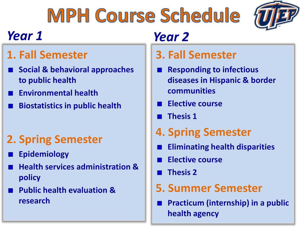 Spring Semester Epidemiology Health services administration & policy Public health evaluation & research Year 2 3.