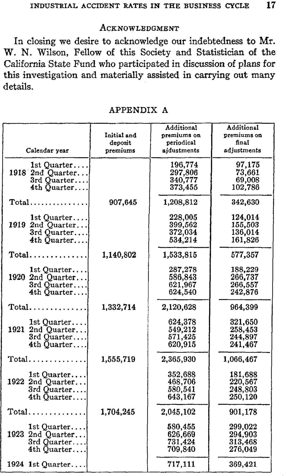APPENDIX A Calendar year Initial and deposit premiums Additional premiums on periodical ajdustments Additional premiums on final adjustments lstquarter... 1918 2nd Quarter... 3rd Quarter... 4thQuarter.