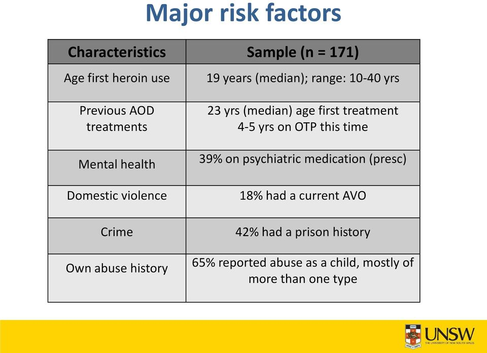 (median) age first treatment 4-5 yrs on OTP this time 39% on psychiatric medication (presc) 18%