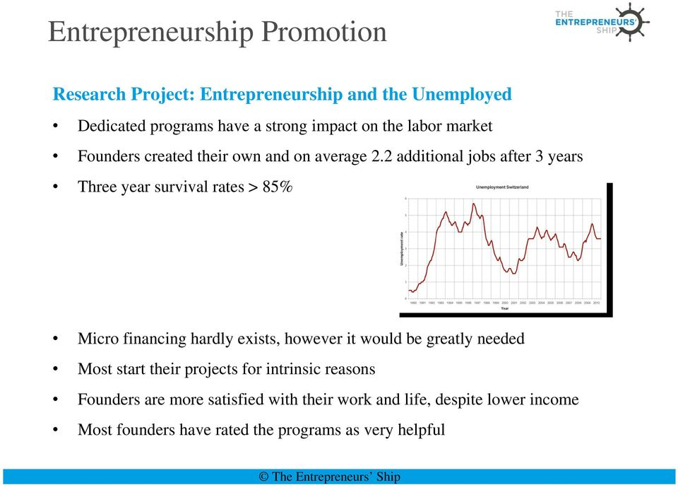 2 additional jobs after 3 years Three year survival rates > 85% Micro financing hardly exists, however it would be greatly