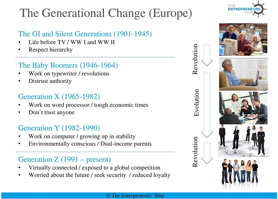 trust anyone Generation Y (1982-1990) Work on computer / growing up in stability Environmentally conscious / Dual-income parents Generation Z