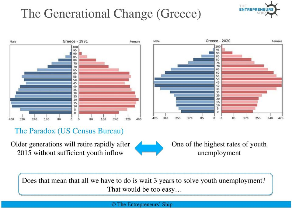 One of the highest rates of youth unemployment Does that mean that all we