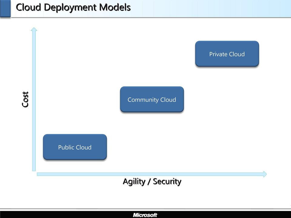 Cloud Community Cloud