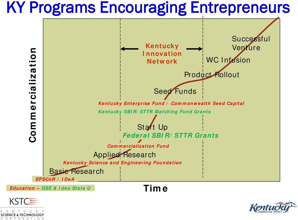 Time WC Infusion Kentucky Enterprise Fund / Commonwealth Seed Capital Kentucky SBIR/STTR Matching Fund