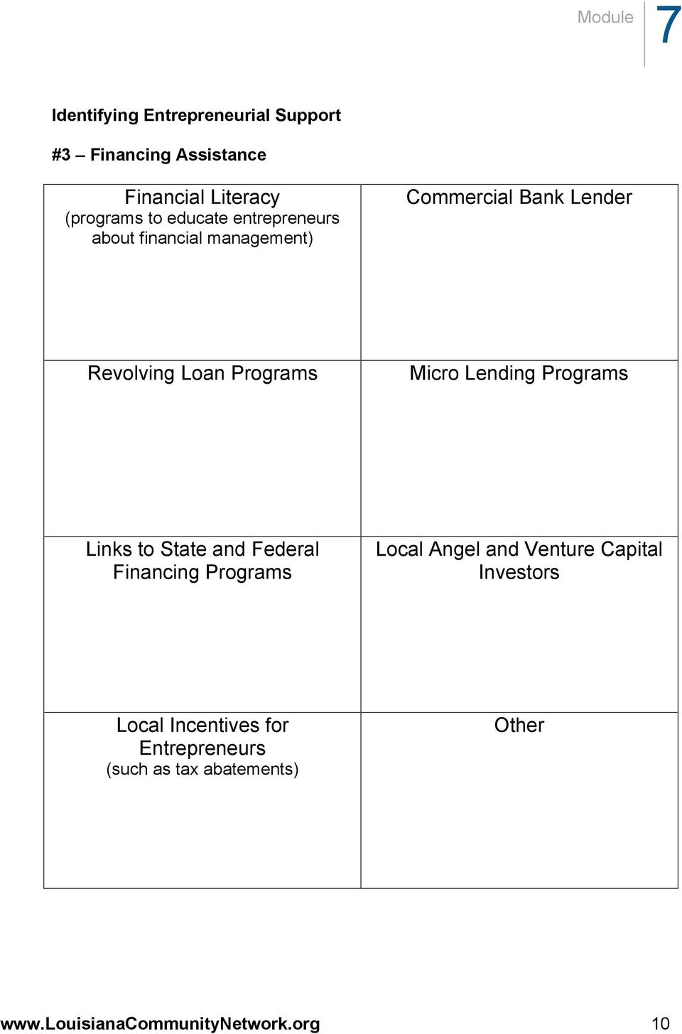 Lending Programs Links to State and Federal Financing Programs Local Angel and Venture Capital