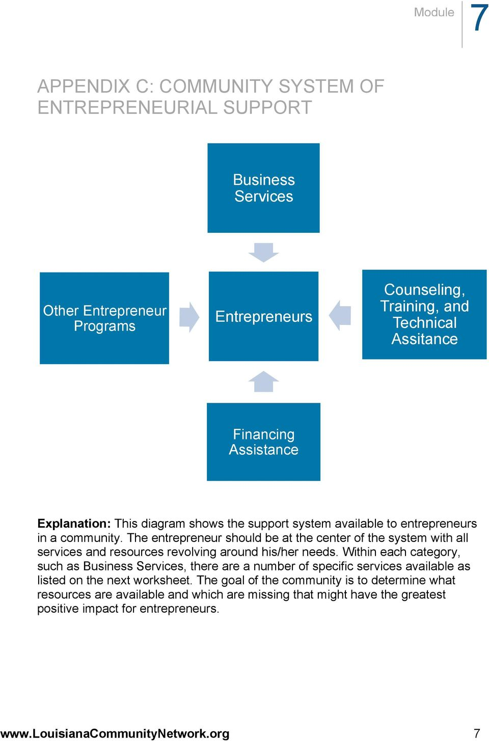 The entrepreneur should be at the center of the system with all services and resources revolving around his/her needs.