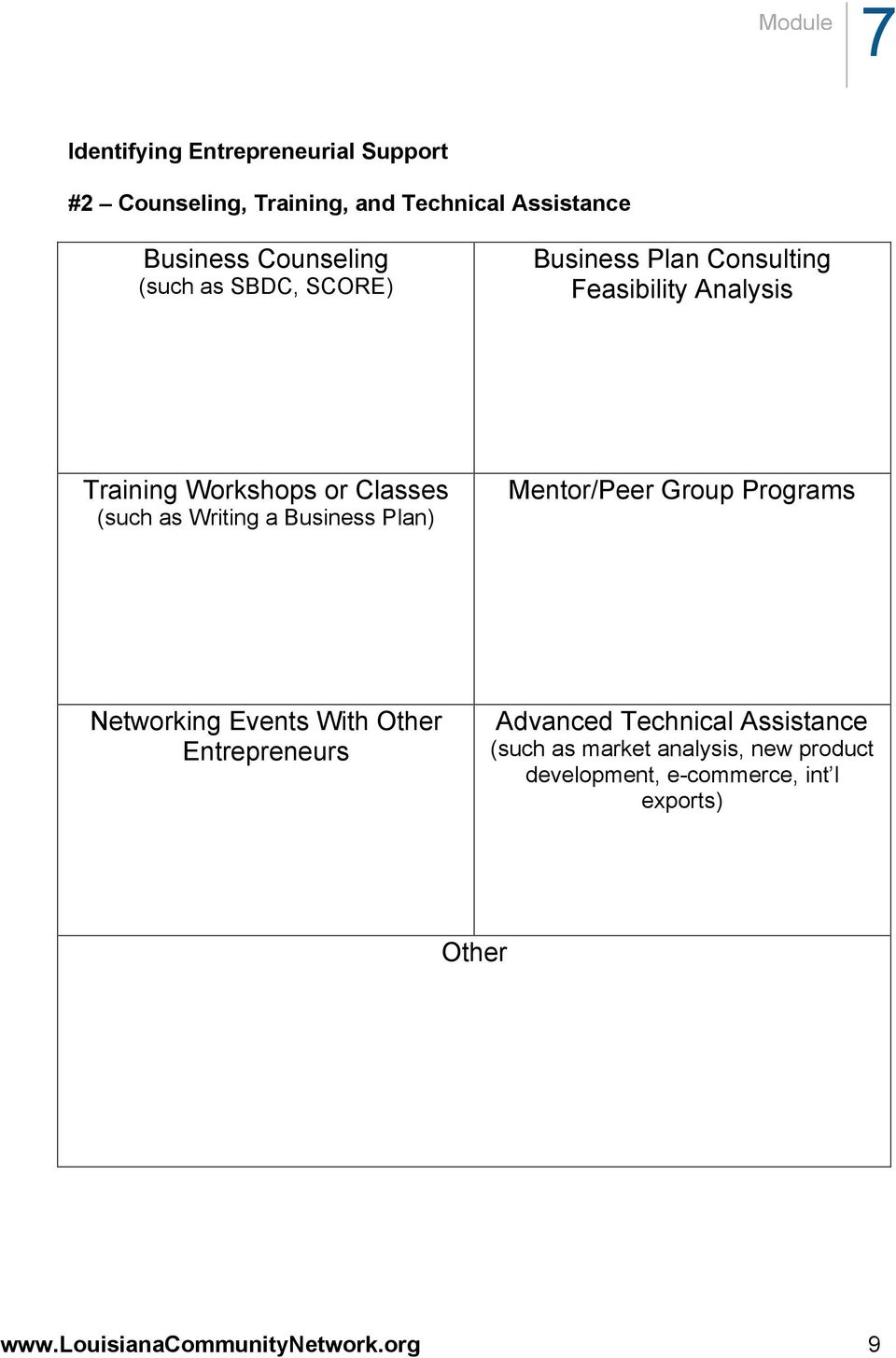 Business Plan) Mentor/Peer Group Programs Networking Events With Other Entrepreneurs Advanced Technical Assistance