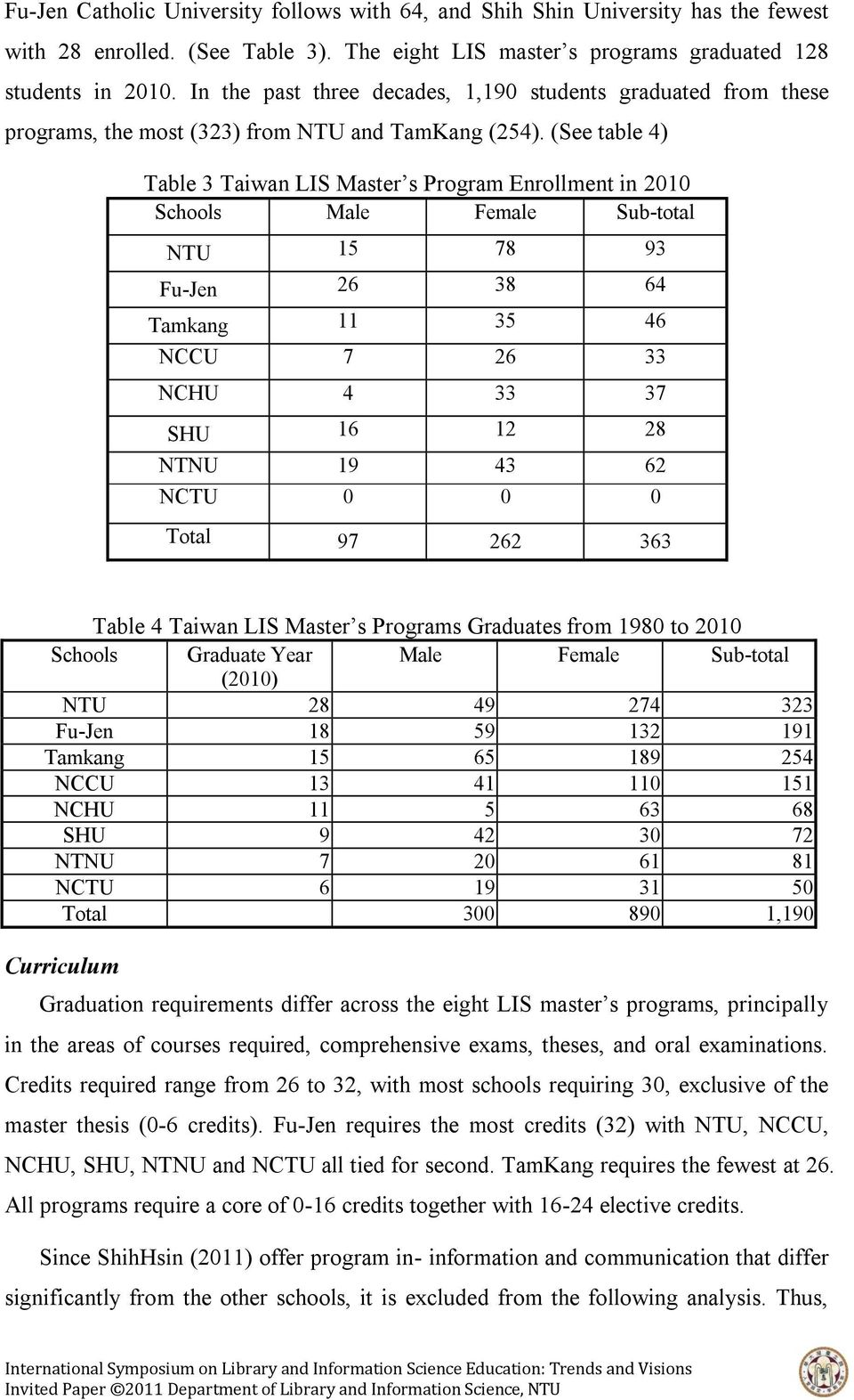 (See table 4) Table 3 Taiwan LIS Master s Program Enrollment in 2010 Schools Male Female Sub-total NTU 15 78 93 Fu-Jen 26 38 64 Tamkang 11 35 46 NCCU 7 26 33 NCHU 4 33 37 SHU 16 12 28 NTNU 19 43 62