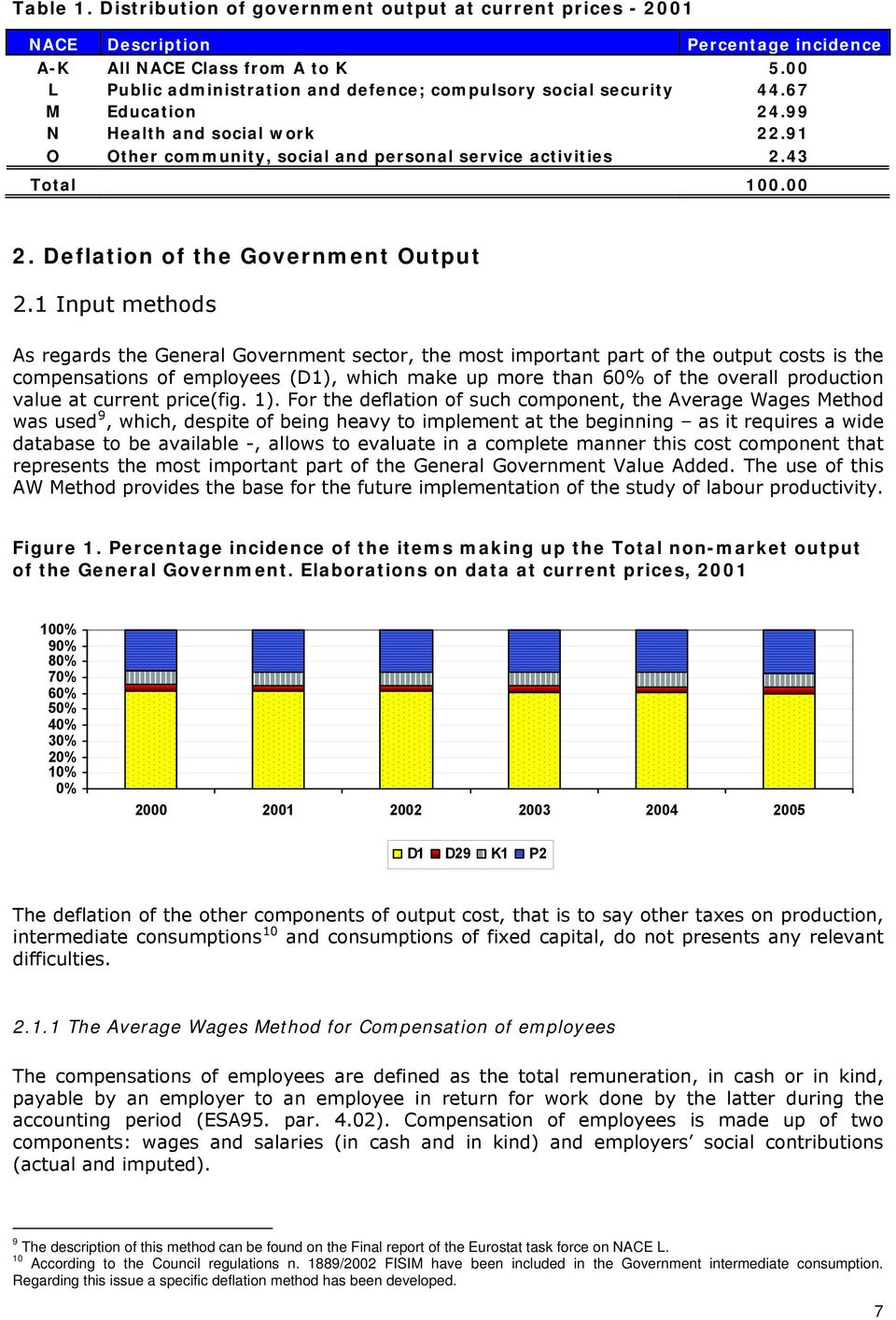 Deflation of the Government Output 2.