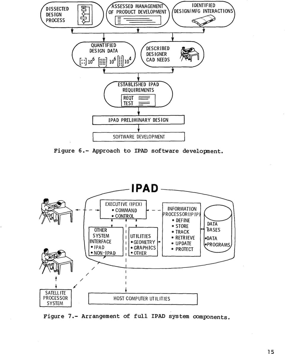 - Approach to IPAD software developnent.