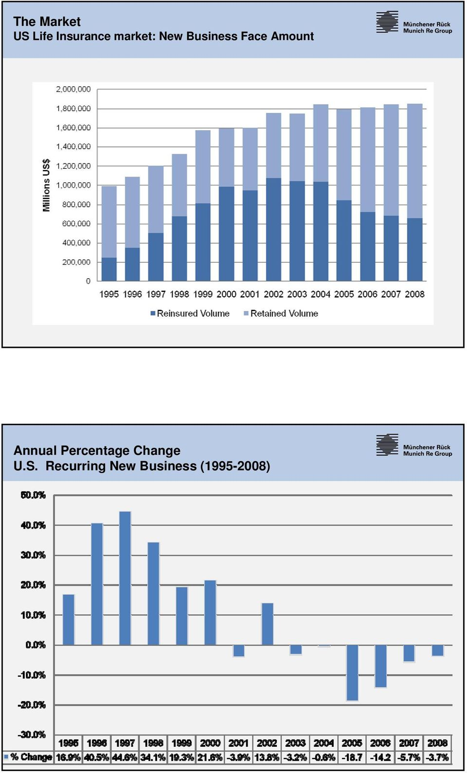 Amount Annual Percentage Change
