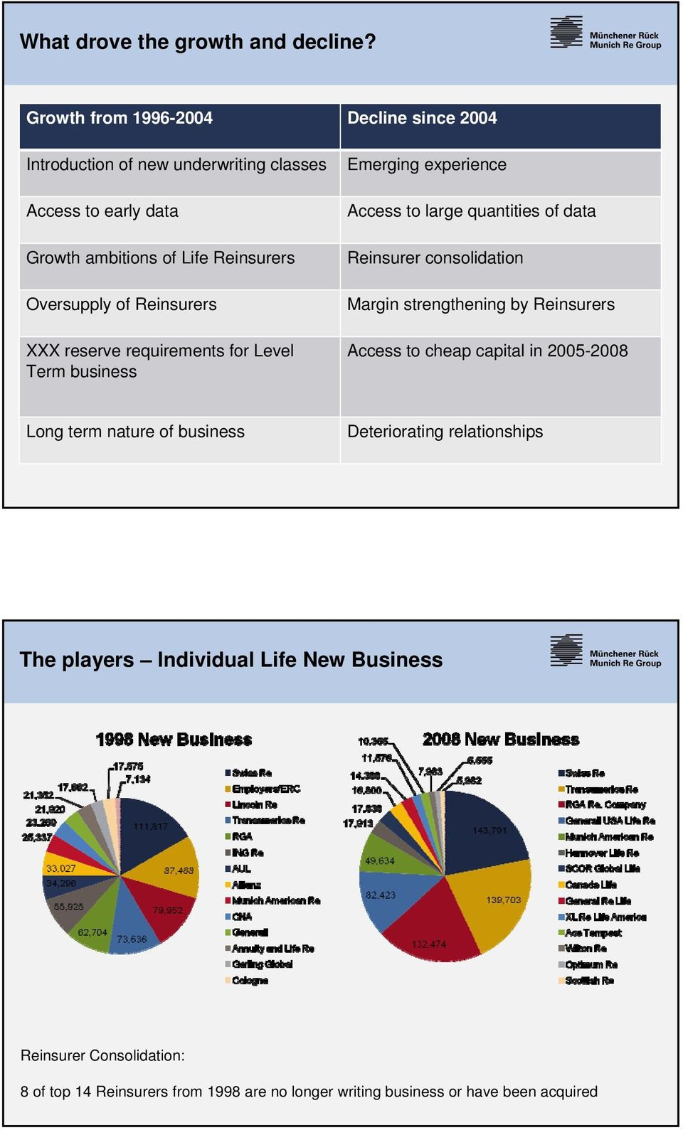 of Reinsurers XXX reserve requirements for Level Term business Emerging experience Access to large quantities of data Reinsurer consolidation Margin