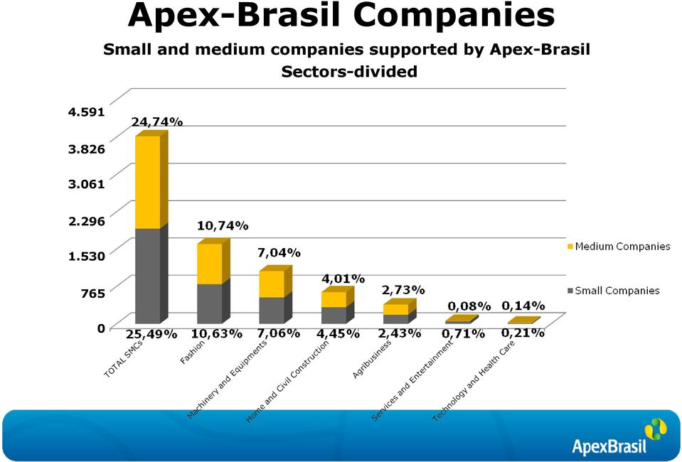 Apex-Brasil Sectors-divided 4.