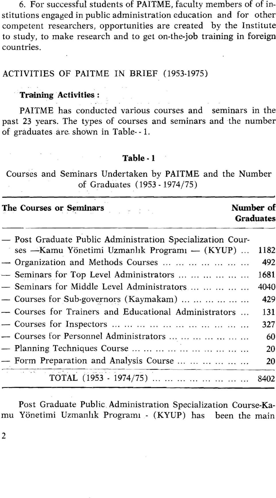 Activities: P AITME has conducted various eourses and seminars İn the past 23 years. The types of courses and seminars and the number of graduates are. shown in Table- - 1.