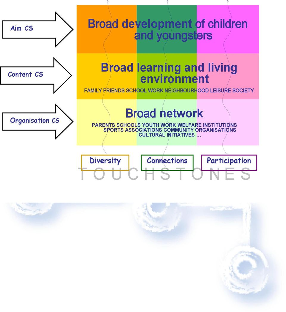 Broad network PARENTS SCHOOLS YOUTH WORK WELFARE INSTITUTIONS SPORTS ASSOCIATIONS