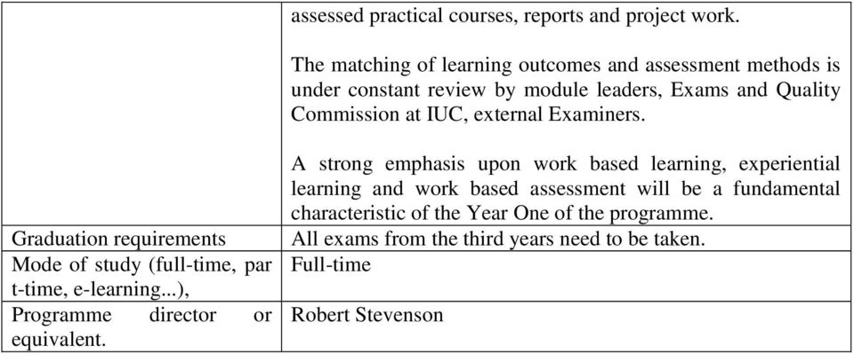 external Examiners. Graduation requirements Mode of study (full-time, par t-time, e-learning...), Programme director or equivalent.