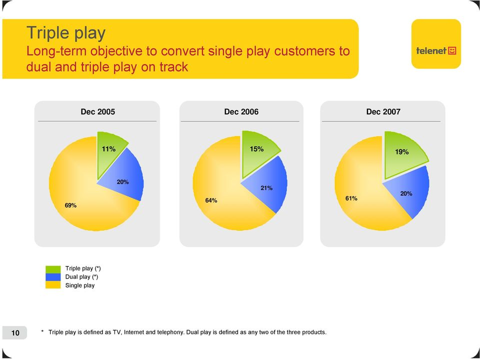 61% 20% Triple play (*) Dual play (*) Single play 10 * Triple play is defined