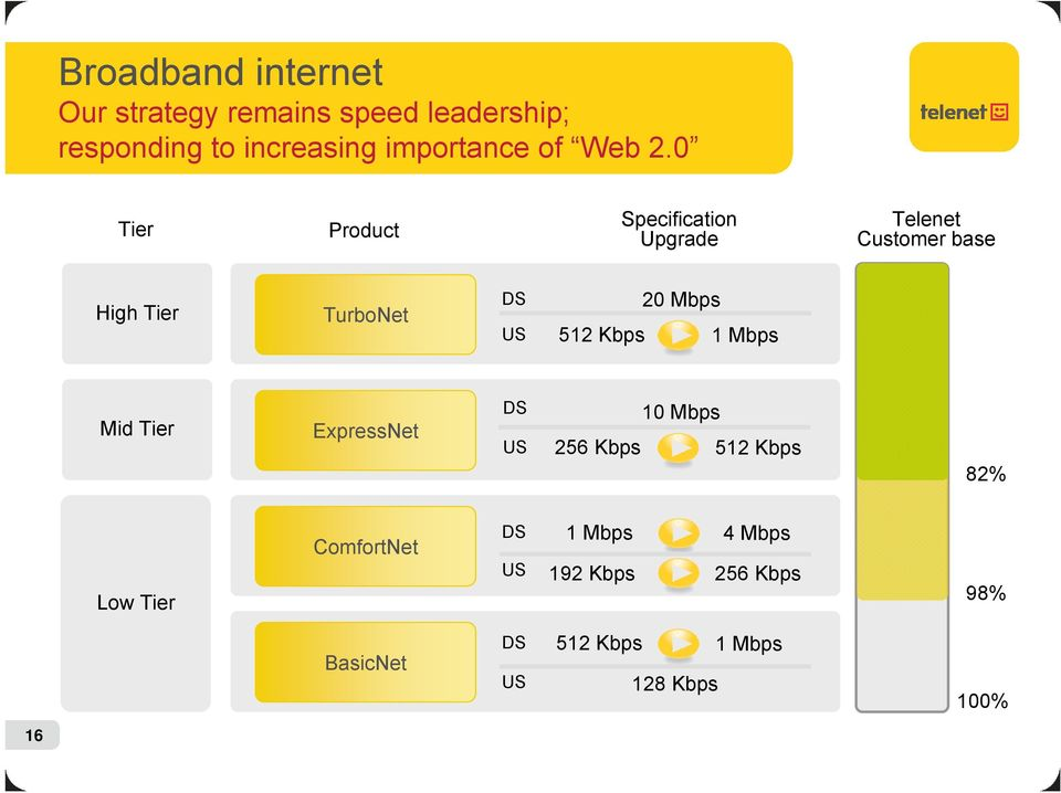 0 Tier Product Specification Upgrade Telenet Customer base High Tier TurboNet DS US 20 Mbps
