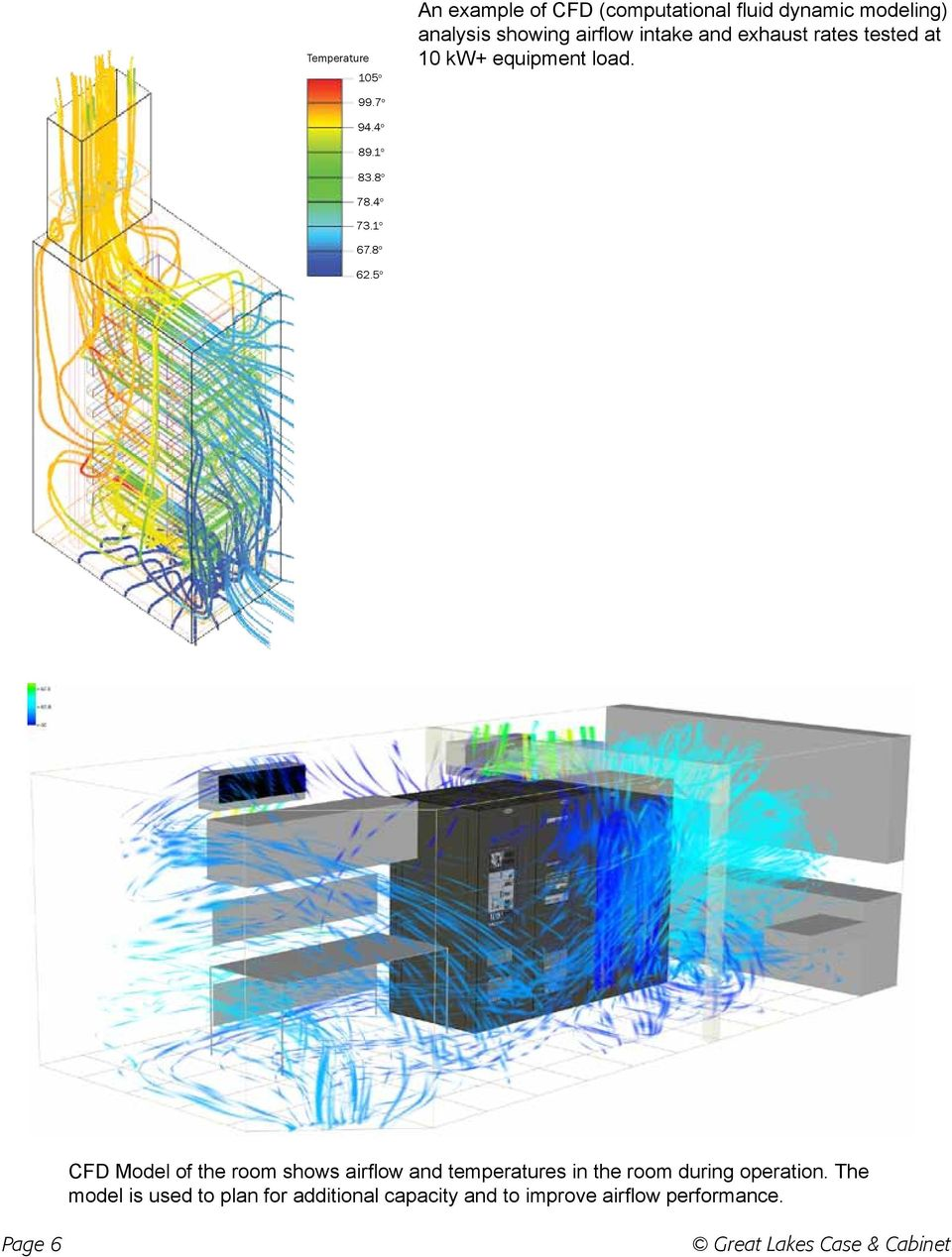 8 o 62.5 o CFD Model of the room shows airflow and temperatures in the room during operation.