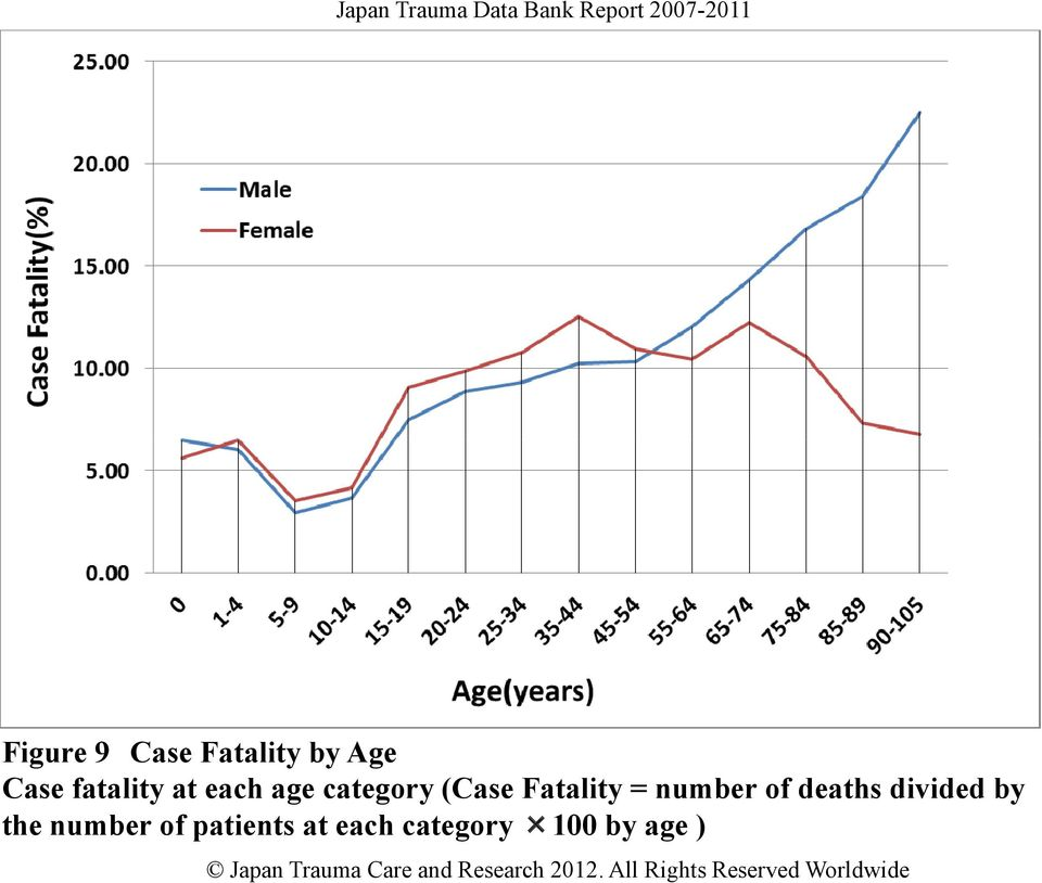 Fatality = number of deaths divided by