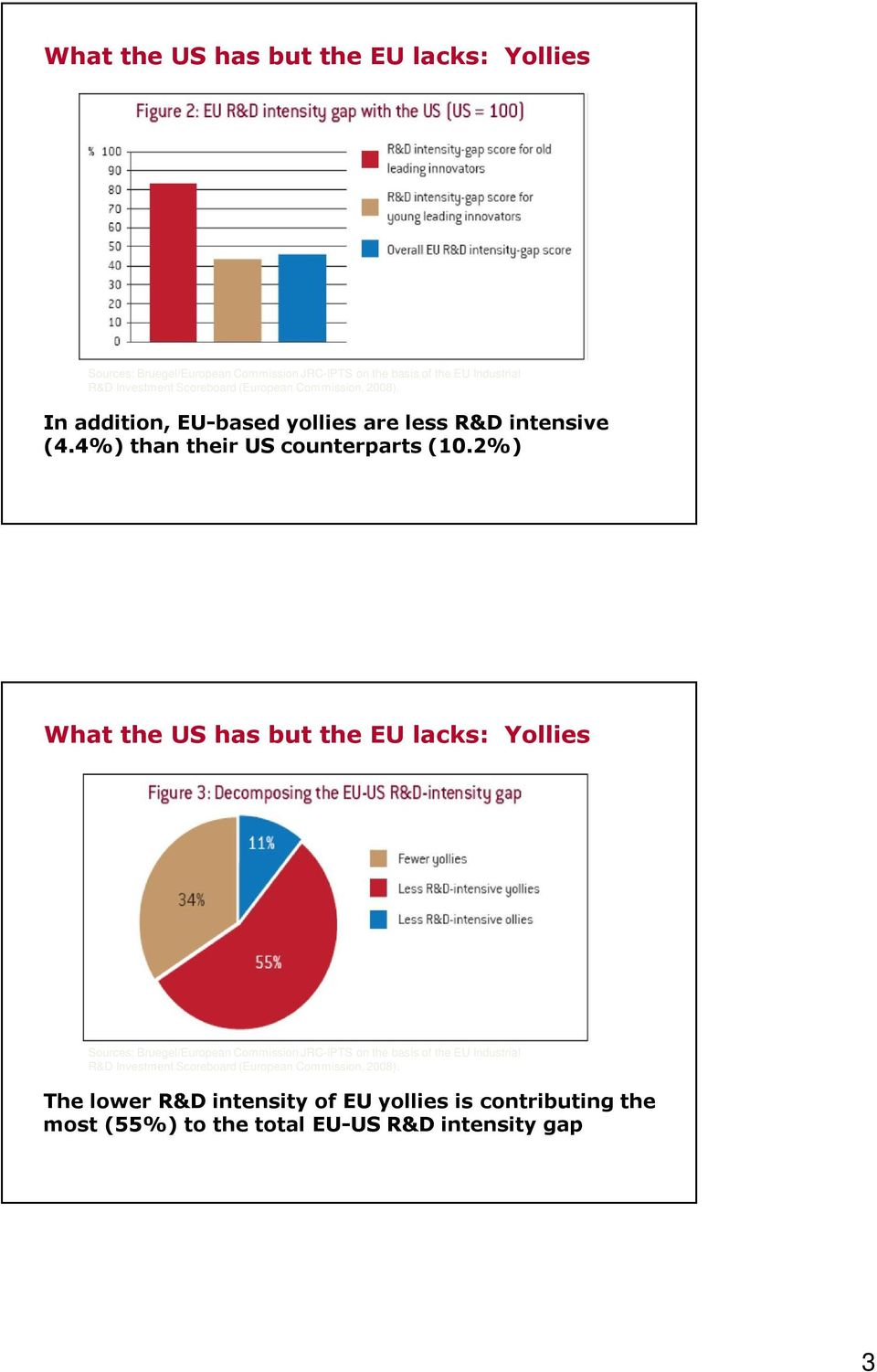 2%) What the US has but the EU lacks: Yollies The lower R&D intensity