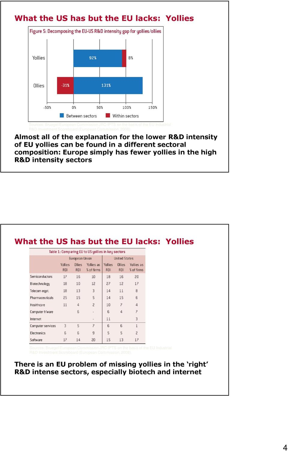 fewer yollies in the high R&D intensity sectors What the US has but the EU lacks: Yollies There