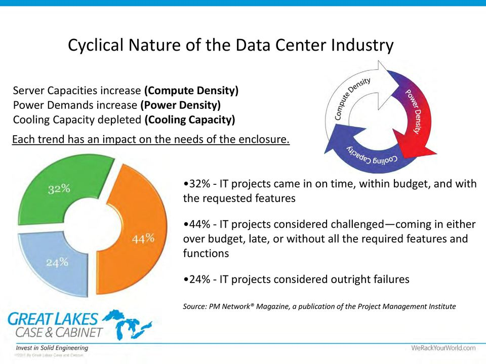 32% - IT projects came in on time, within budget, and with the requested features 44% - IT projects considered challenged coming in either