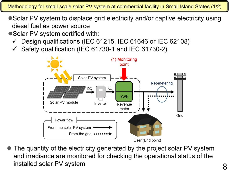 61730-2) (1) Monitoring point Solar PV system DC AC Net-metering Solar PV module Inverter kwh Revenue meter Power flow Grid From the solar PV system From the grid User (End