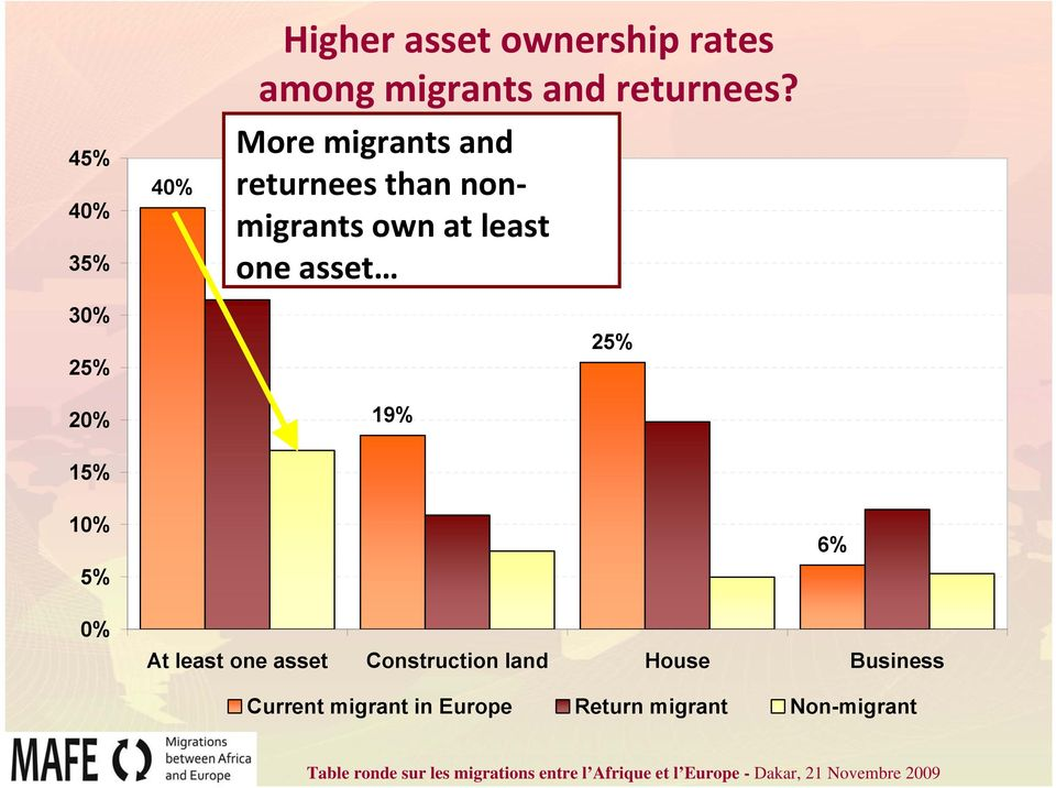More migrants and returnees than nonmigrants own at least one asset