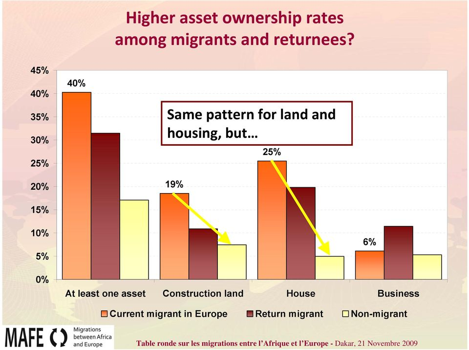 housing, but 19% 25% 10% 5% 0% At least one asset Construction