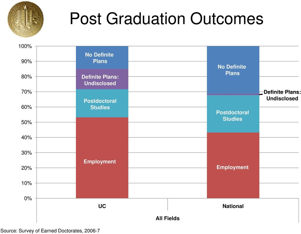 Postdoctoral Studies Definite Plans: Undisclosed 40% 30% Employment 20%