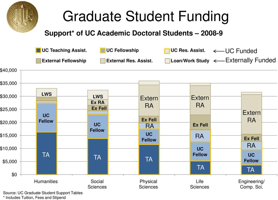 Loan/Work Study Externally Funded $40,000 $35,000 $30,000 $25,000 $20,000 $15,000 $10,000 $5,000 $0 LWS UC Fellow TA Humanities Source: UC