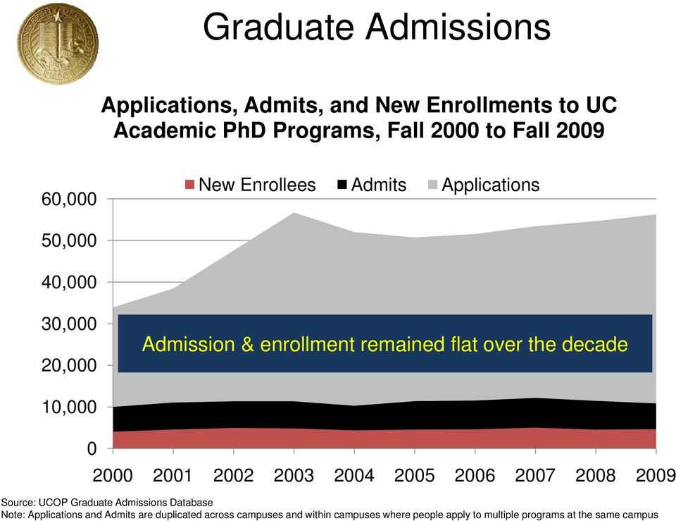 decade 10,000 0 2000 2001 2002 2003 2004 2005 2006 2007 2008 2009 Source: UCOP Graduate Admissions Database Note:
