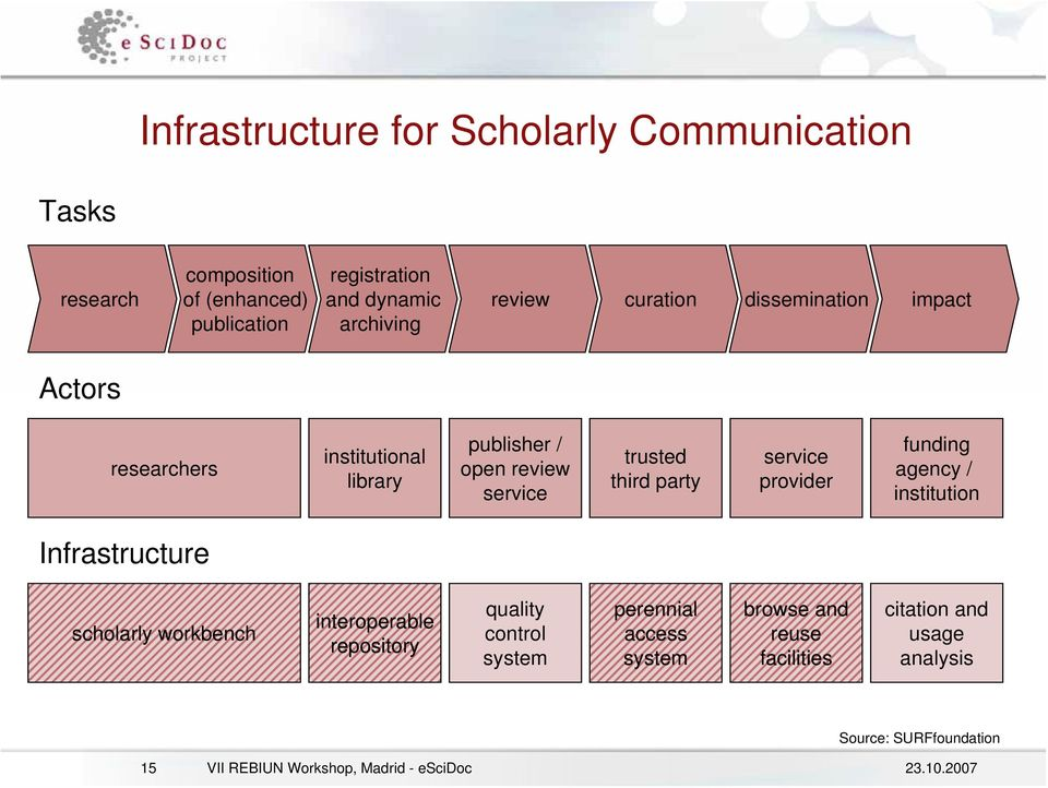 service provider funding agency / institution Infrastructure scholarly workbench interoperable repository quality control system