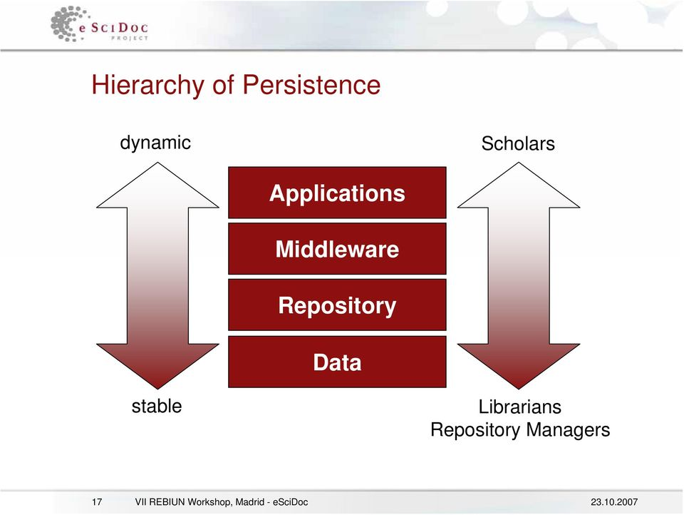 Repository Data stable Librarians