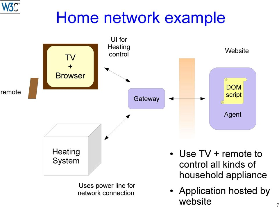 power line for network connection Use TV + remote to control