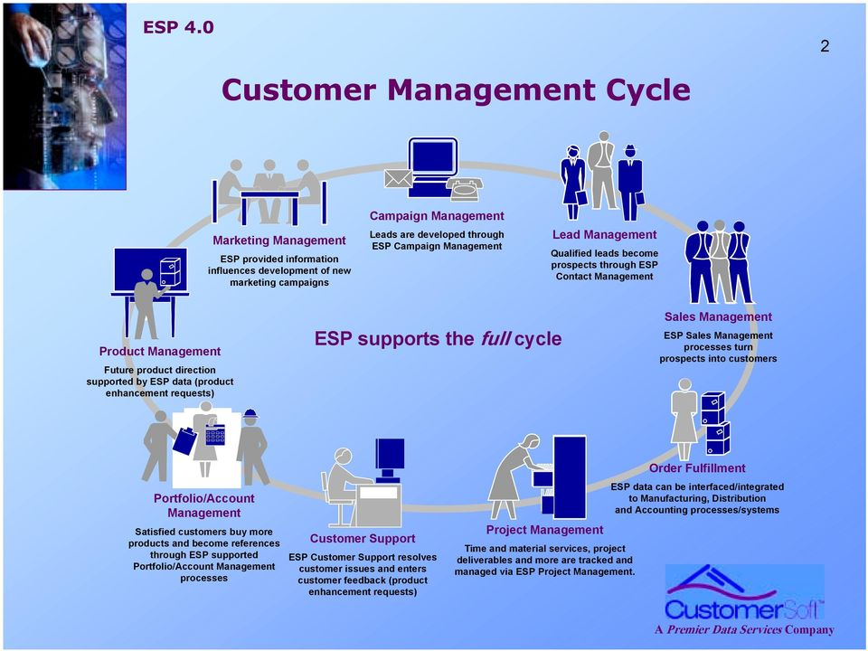 cycle Sales Management ESP Sales Management processes turn prospects into customers Portfolio/Account Management Satisfied customers buy more products and become references through ESP supported