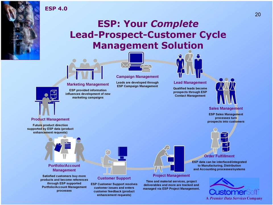 enhancement requests) Sales Management ESP Sales Management processes turn prospects into customers Portfolio/Account Management Satisfied customers buy more products and become references through