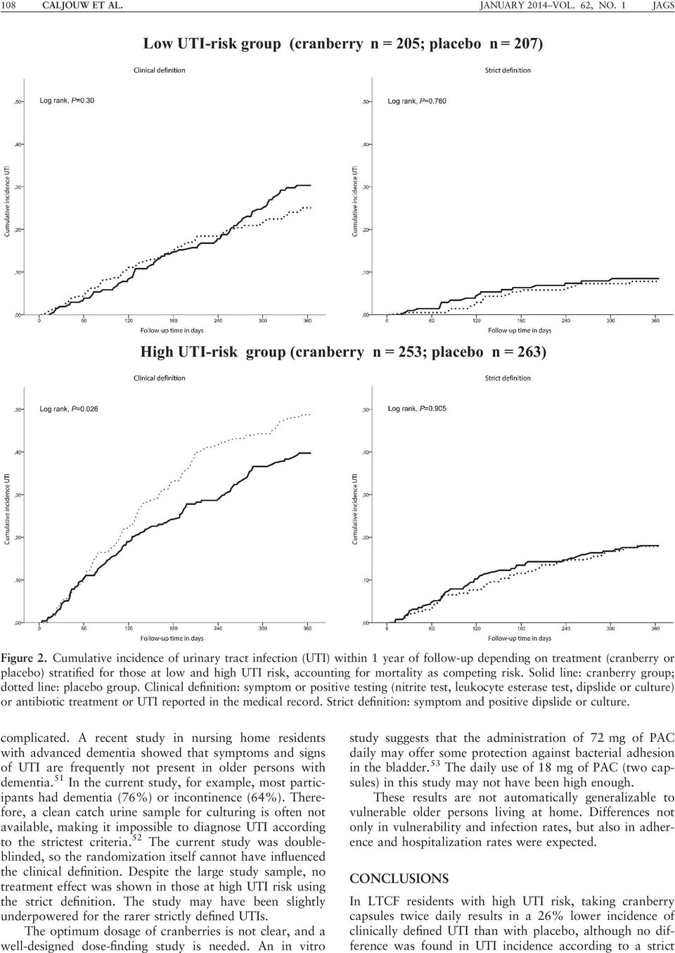 as competing risk. Solid line: cranberry group; dotted line: placebo group.