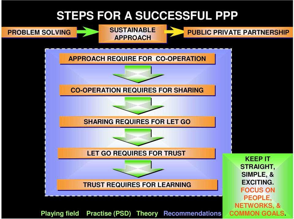 GO Playing field LET GO REQUIRES FOR TRUST TRUST REQUIRES FOR LEARNING Practise (PSD) Theory
