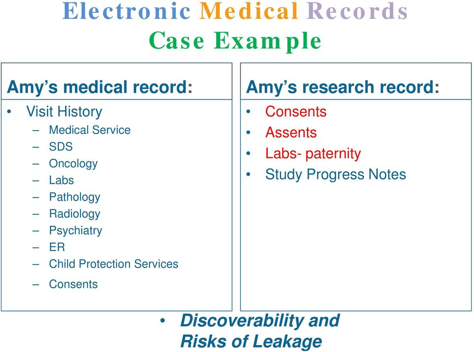ER Child Protection Services Amy s research record: Consents Assents
