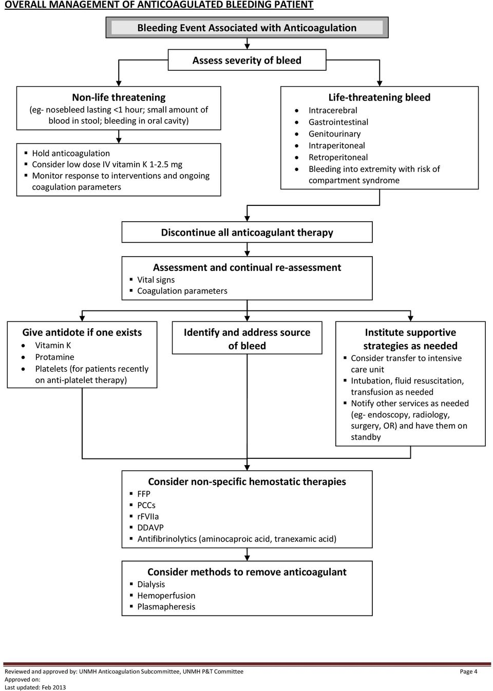 5 mg Monitor response to interventions and ongoing coagulation parameters Life- threatening bleed Intracerebral Gastrointestinal Genitourinary Intraperitoneal Retroperitoneal Bleeding into extremity