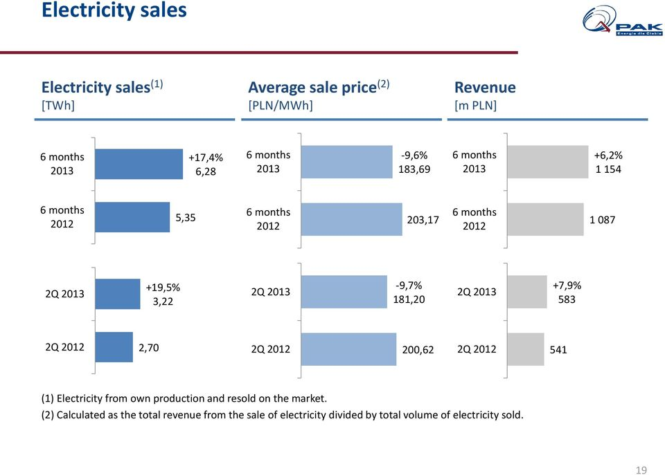 3,22 2Q 2013-9,7% 181,20 2Q 2013 +7,9% 583 2Q 2012 2,70 2Q 2012 200,62 2Q 2012 541 (1) Electricity from own production and