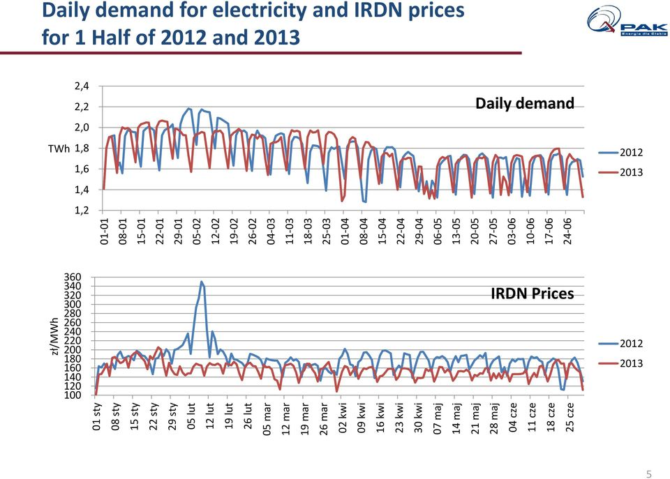 08-04 15-04 22-04 29-04 06-05 13-05 20-05 27-05 03-06 10-06 17-06 24-06 Daily demand for electricity and IRDN prices for 1 Half of 2012