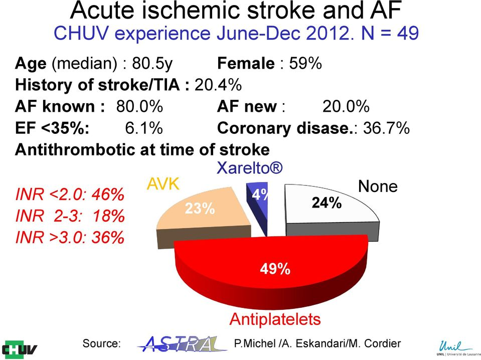 1% Coronary disase.: 36.7% Antithrombotic at time of stroke Xarelto INR <2.