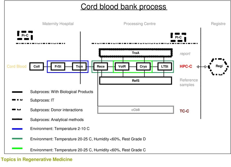 samples Subproces: Donor interactions Subproces: Analytical methods Environment: Temperature 2-10 C ccbb TC-C