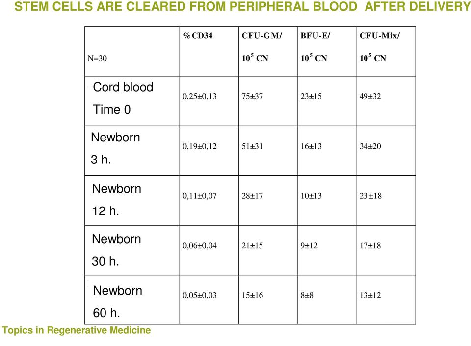 CFU-Mix/ N=30 10 5 CN 10 5 CN 10 5 CN Cord blood Sang re de cord n Time 0 (0 ho ras) Newborn Neonato 3 h.