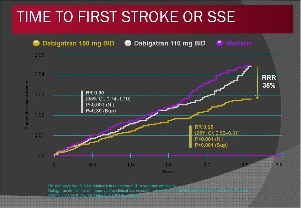0 1.5 2.0 2.5 Years 3.0 RR = relative risk; RRR = relative risk reduction; SSE = systemic embolism.